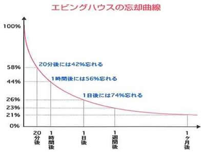 Ebbinghaus Forgetting Curve Line Graph